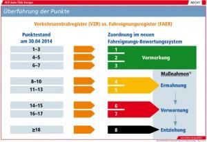 Punktereform_Schaubilder_524